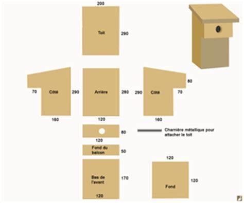 Les différents types de plans et la dissertation
